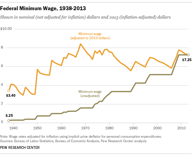 Who Makes Minimum Wage? Pew Research Center