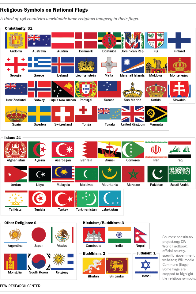 64 countries have religious