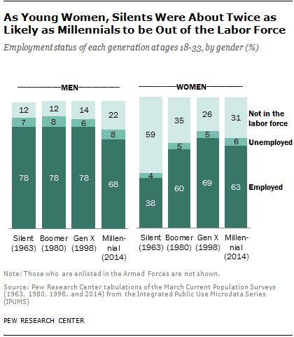 As Young Women, Silents Were About Twice as Likely as Millennials to be Out of Workforce