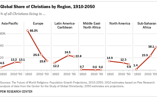 Image result for christianity in decline in the west