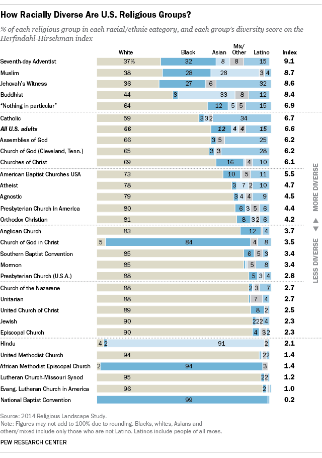 How Racially Diverse are U.S. Religious Groups?
