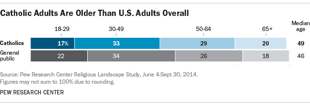 Catholic Adults Are Older Than U.S. Adults Overall