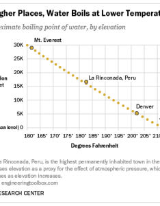 Elevation and boiling points also does water   point change with altitude americans aren  rh pewresearch