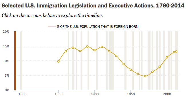 How U S Immigration Laws And Rules Have Changed Through History