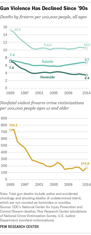 Gun Violence Has Declined Since '90s
