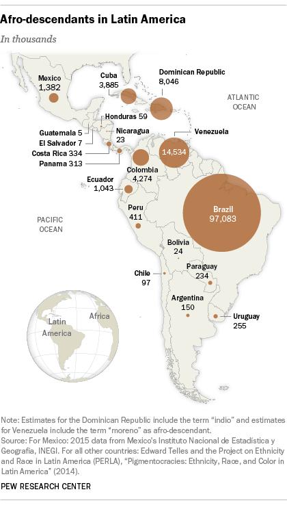 Afro-descendants in Latin America