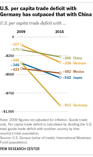 Image result for u.s. trade imbalance with china