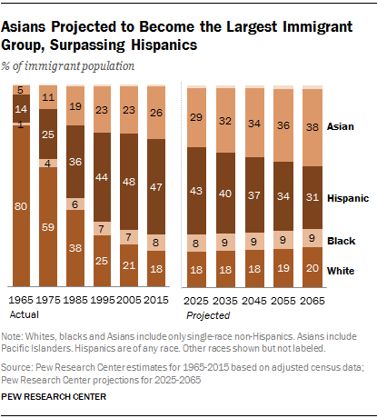 U.S. Immigrants