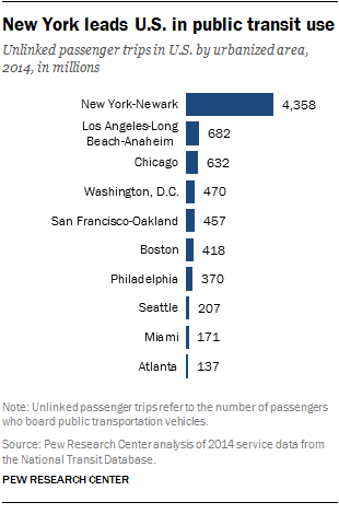 New York leads U.S. in public transit use