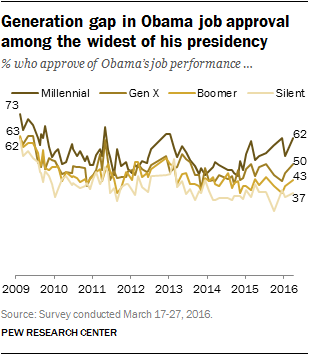 Generation gap in Obama job approval among the widest of his presidency