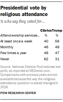 Presidential vote by religious attendance
