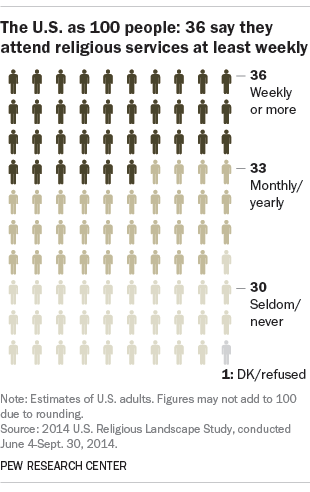 The U.S. as 100 people: 36 say they attend religious services at least weekly