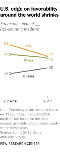 U.S. edge on favorability around the world shrinks