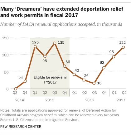 DACA 'Dreamers' Face Uncertain Future Under Trump Pew Research Center