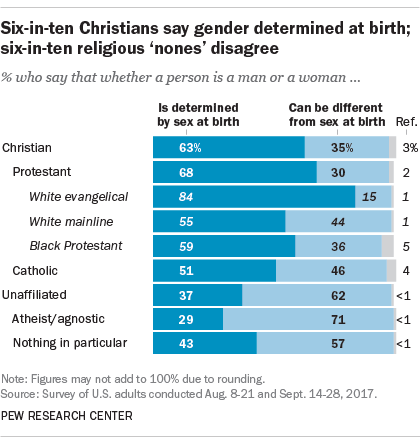 Views Of Transgender Issues Divide Along Religious Lines Pew