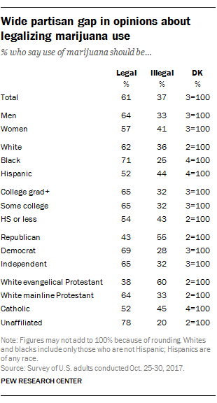 Wide partisan gap in opinions about legalizing marijuana use