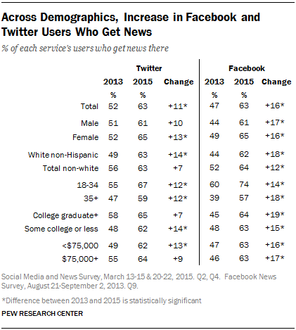 Across Demographics, Increase in Facebook and Twitter Users Who Get News