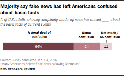 Many Americans Believe Fake News Is Sowing Confusion Pew Research
