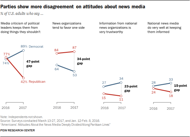 Parties show more disagreement on attitudes about news media