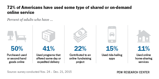Which Americans donate to crowdfunding platforms | Pew Research Center