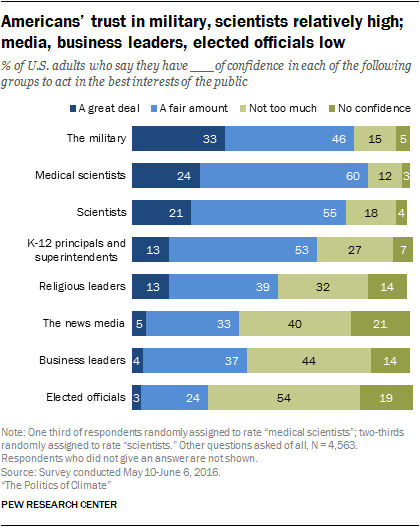 Americans trust in military, scientists relatively high; media, business leaders, elected officials low