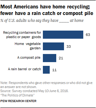 Most Americans have home recycling; fewer have a rain catch or compost pile