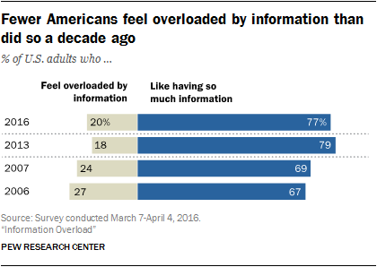 Fewer Americans feel overloaded by information than did so a decade ago