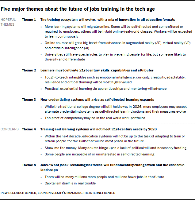 Five major themes about the future of jobs training in the tech age