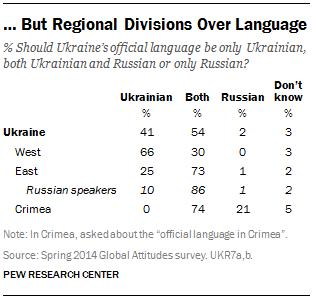 … But Regional Divisions Over Language