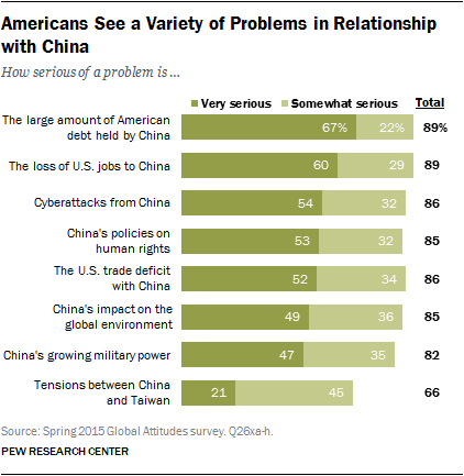 Americans See a Variety of Problems in Relationship with China