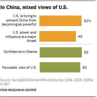 In China, mixed views of U.S.