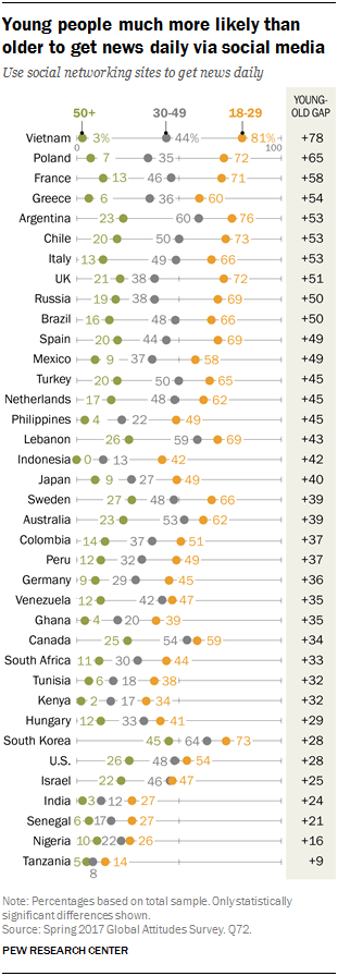 Chart showing that young people are much more likely than older to get news daily via social media
