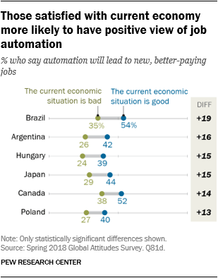 Chart showing that those satisfied with current economy are more likely to have a positive view of job automation