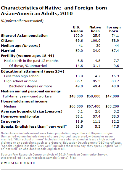The Rise Of Asian Americans Pew Research Center