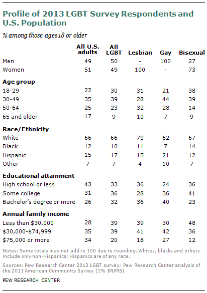 A Survey Of LGBT Americans Page 9 Pew Research Center Page 9
