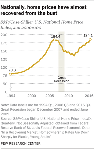 Nationally, home prices have almost recovered from the bust
