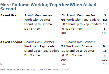 Questionnaire Design Pew Research Center