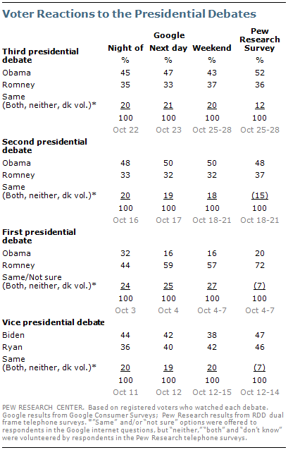A Comparison Of Results From Surveys By The Pew Research Center And