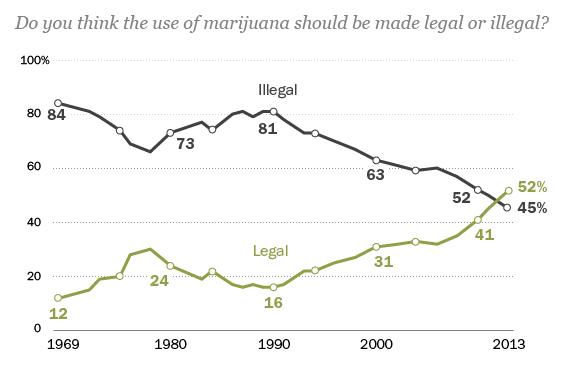 A Majority of Americans Now Favor Legalizing Marijuana