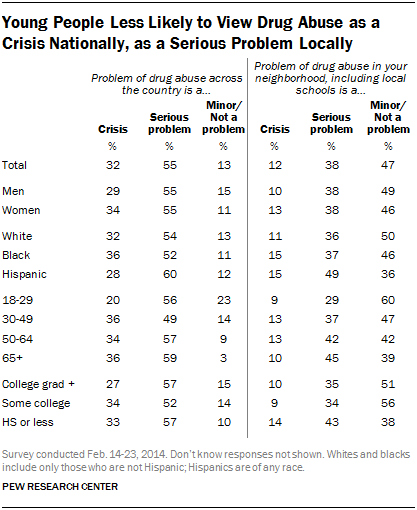Perceptions Of Drug Abuse Views Of Drug Policies Pew Research Center