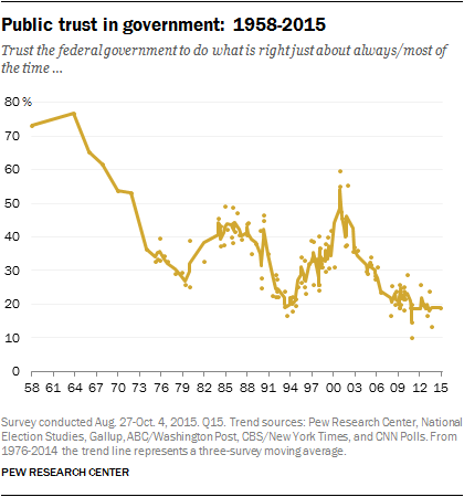 Trust in Government Chart