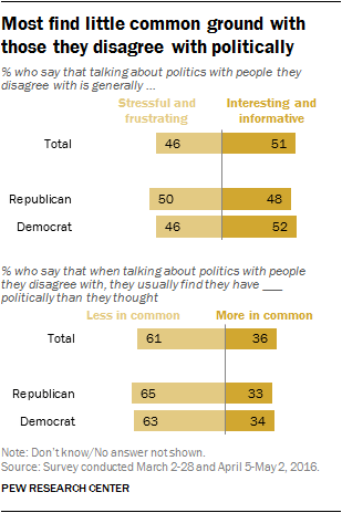 Most find little common ground with those they disagree with politically