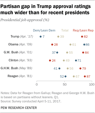 Partisan gap in Trump approval ratings much wider than for recent presidents