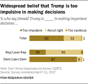Widespread belief that Trump is too impulsive in making decisions