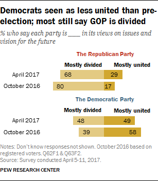 Democrats seen as less united than pre- election; most still say GOP is divided