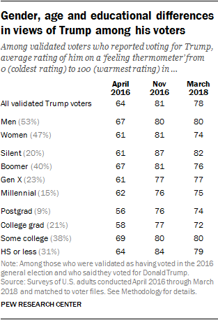 Gender, age and educational differences in views of Trump among his voters