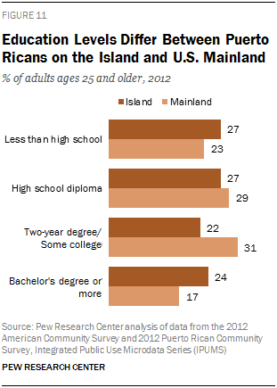 Education Levels Differ Between Puerto Ricans on the Island and U.S. Mainland