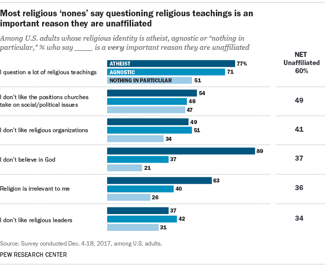 Most religious 'nones' say questioning religious teachings is an important reason they are unaffiliated