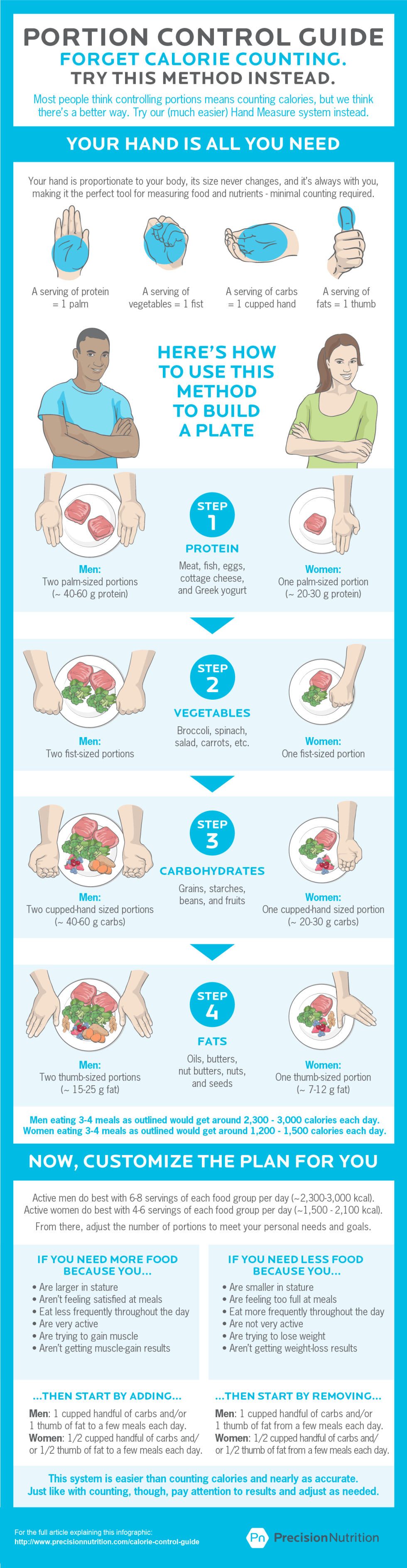 The best calorie control guide. [Infographic]