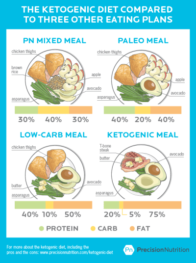 The Weekday Plan on The Cyclical Ketogenic Diet 1